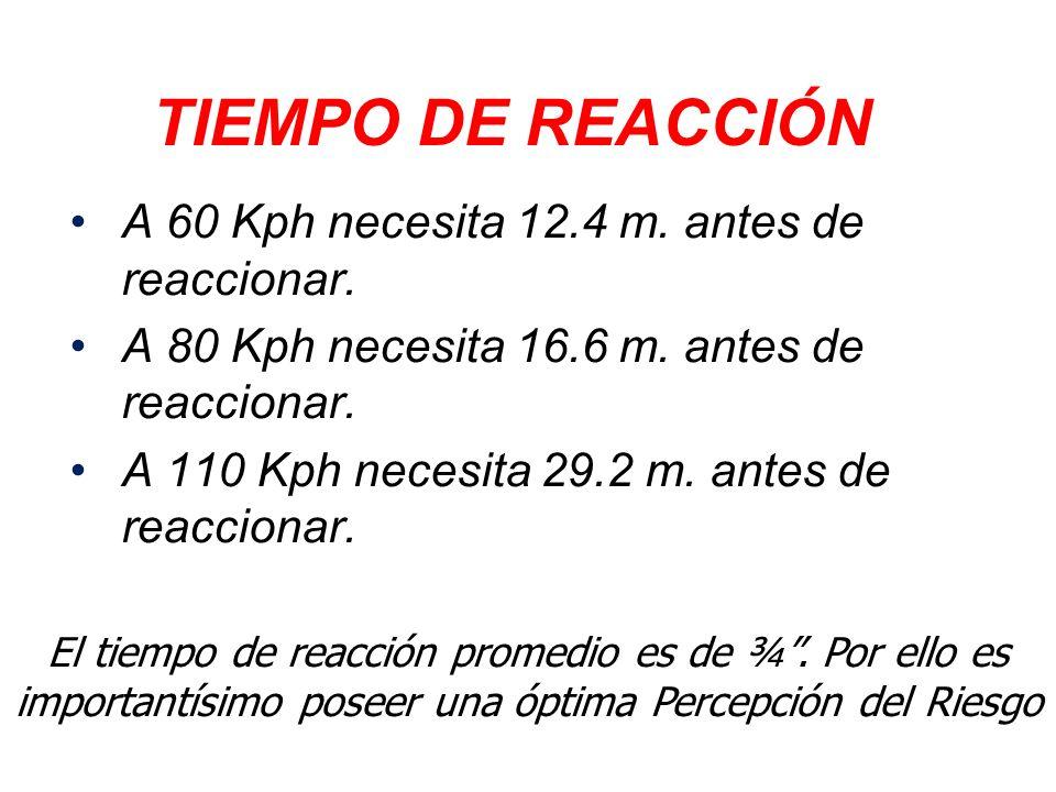 TIEMPO DE REACCIÓN A 60 Kph necesita 12.4 m. antes de reaccionar.