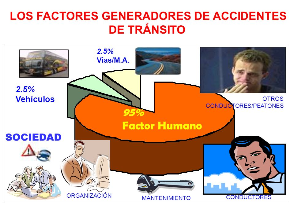 LOS FACTORES GENERADORES DE ACCIDENTES DE TRÁNSITO