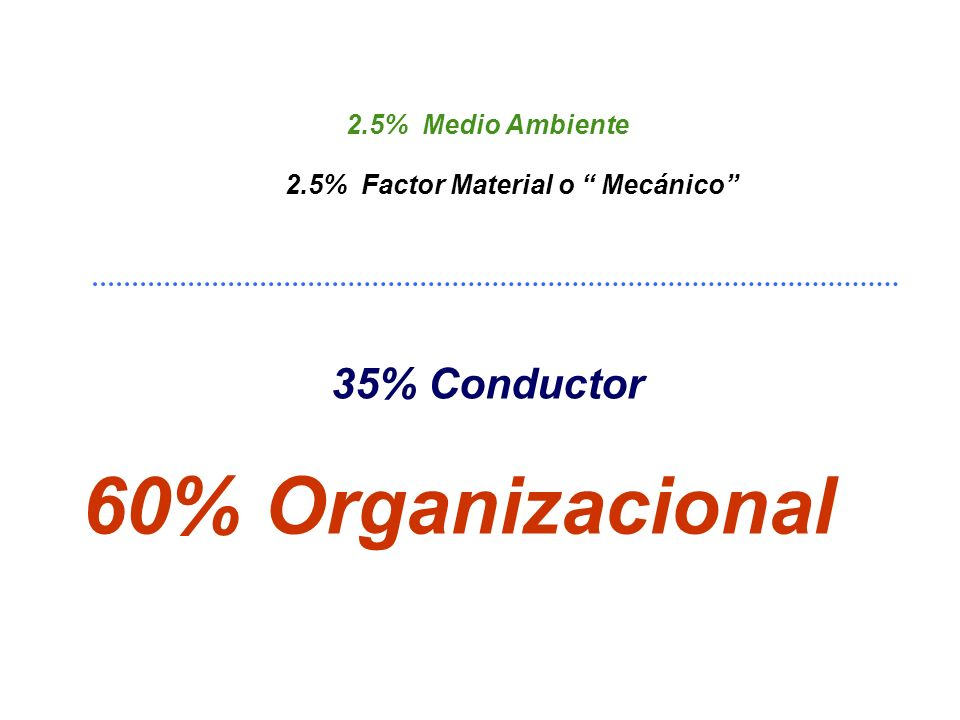 60% Organizacional 35% Conductor 2.5% Medio Ambiente