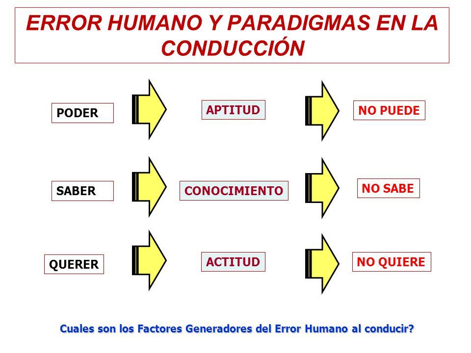 ERROR HUMANO Y PARADIGMAS EN LA CONDUCCIÓN