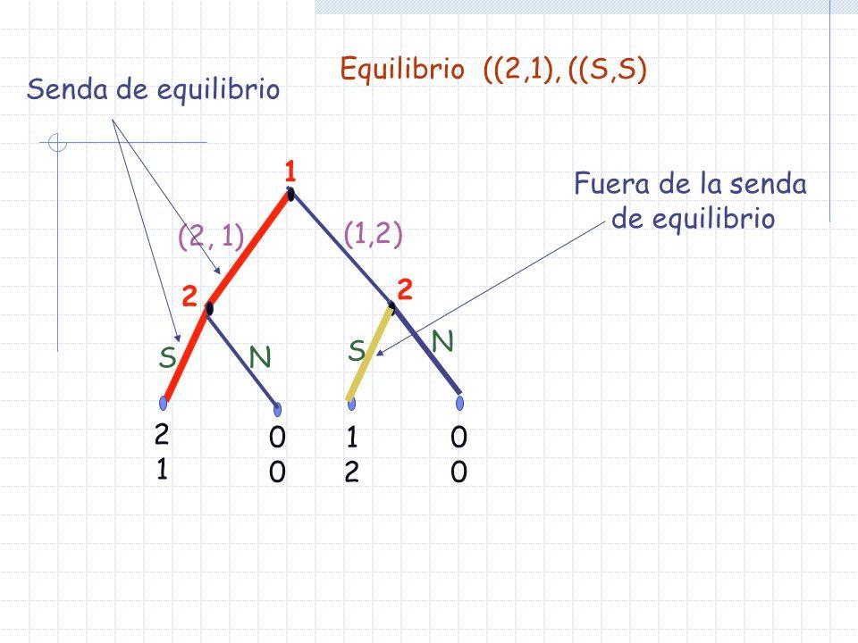 Equilibrio ((2,1), ((S,S) Senda de equilibrio. 1. Fuera de la senda. de equilibrio. (2, 1) (1,2)