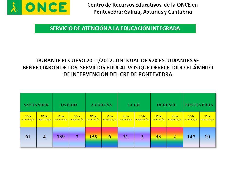 SERVICIO DE ATENCIÓN A LA EDUCACIÓN INTEGRADA