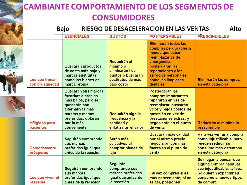 EL CAMBIANTE COMPORTAMIENTO DE LOS SEGMENTOS DE CONSUMIDORES