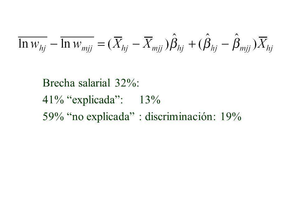 Brecha salarial 32%: 41% explicada : 13% 59% no explicada : discriminación: 19%