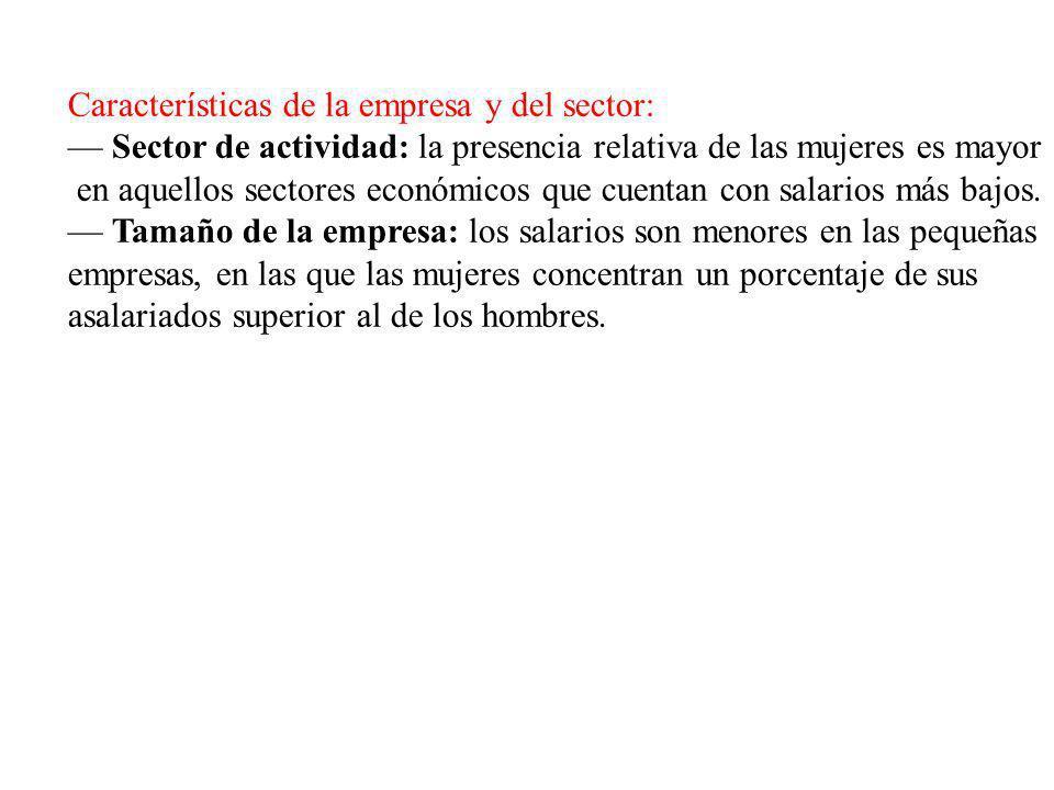 Características de la empresa y del sector: