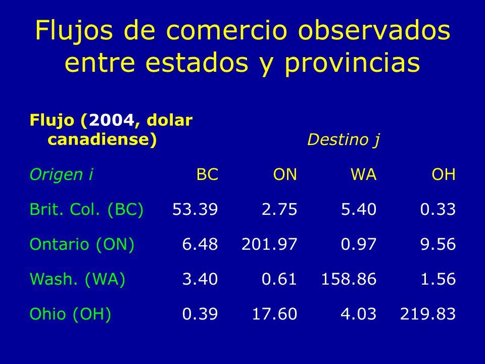 Flujos de comercio observados entre estados y provincias