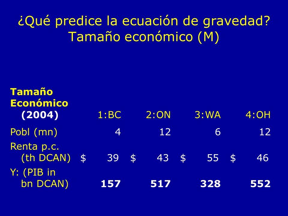 ¿Qué predice la ecuación de gravedad Tamaño económico (M)