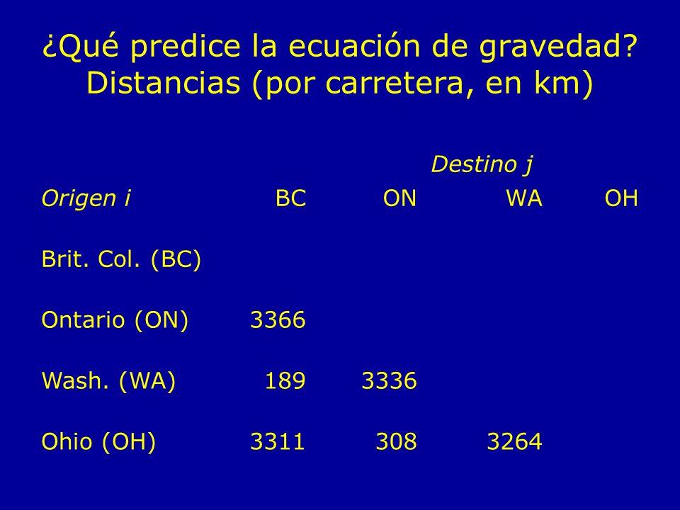 ¿Qué predice la ecuación de gravedad Distancias (por carretera, en km)