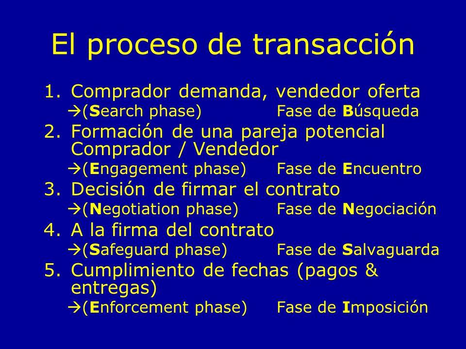 El proceso de transacción