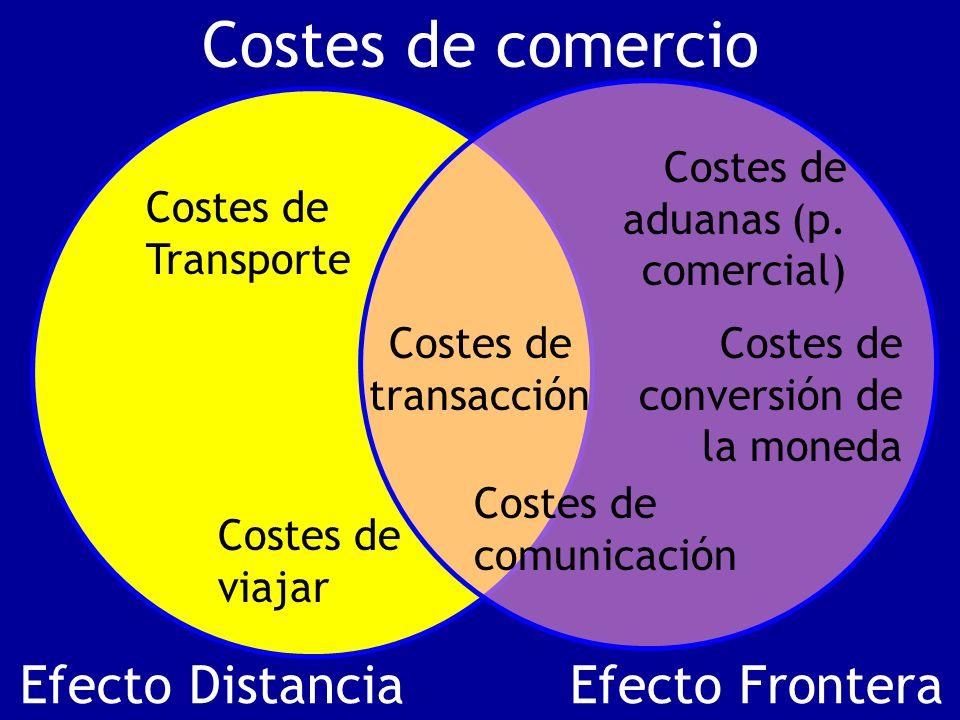 Costes de comercio Efecto Distancia Efecto Frontera