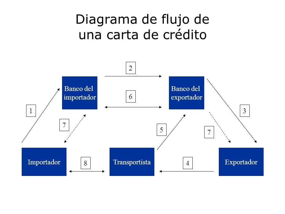 Diagrama de flujo de una carta de crédito