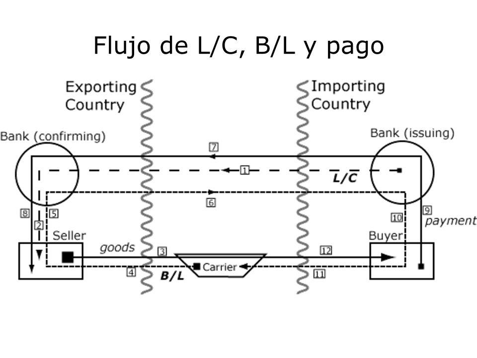 Flujo de L/C, B/L y pago