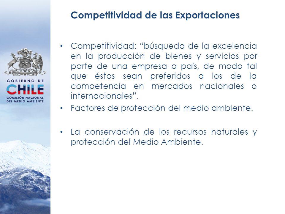Competitividad de las Exportaciones