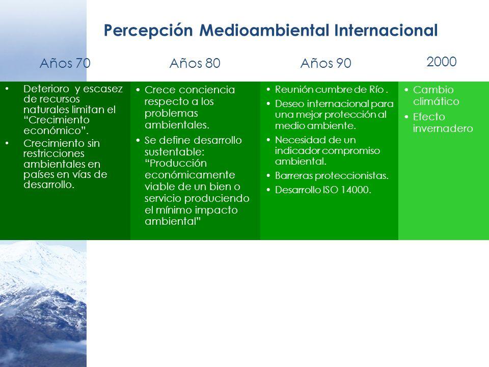 Percepción Medioambiental Internacional