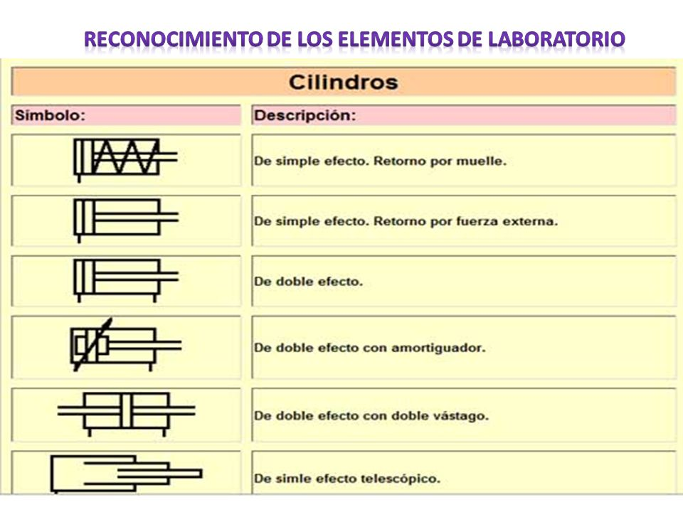 Reconocimiento de los elementos de laboratorio