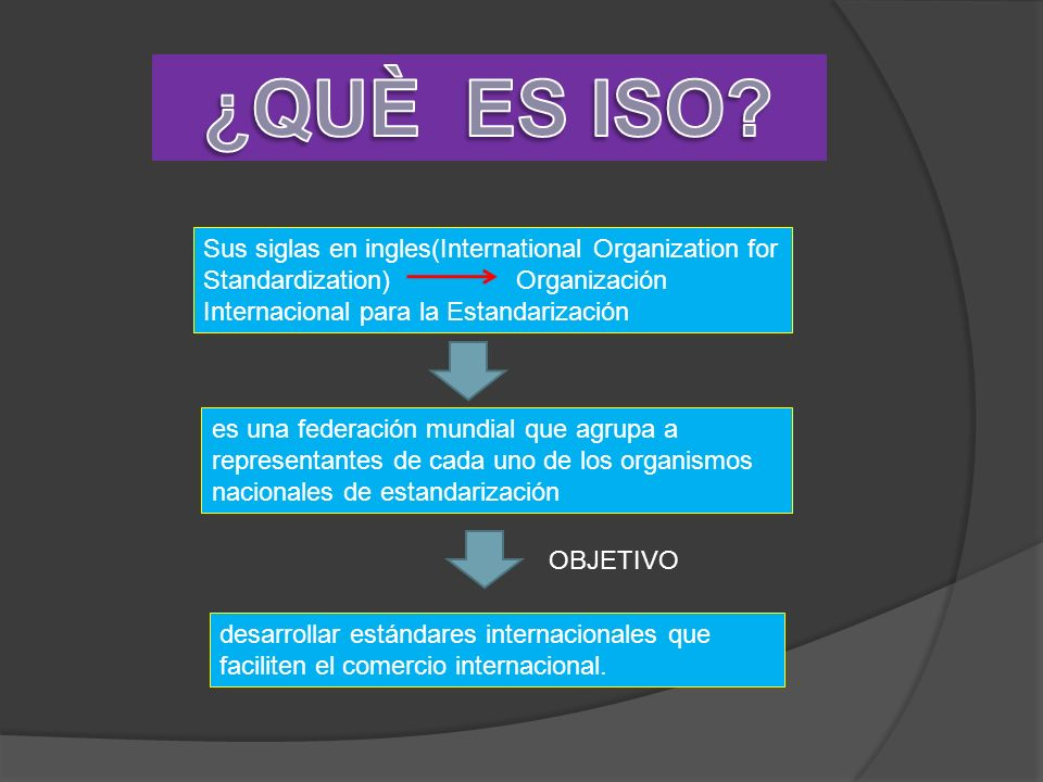¿QUÈ ES ISO Sus siglas en ingles(International Organization for Standardization) Organización Internacional para la Estandarización.