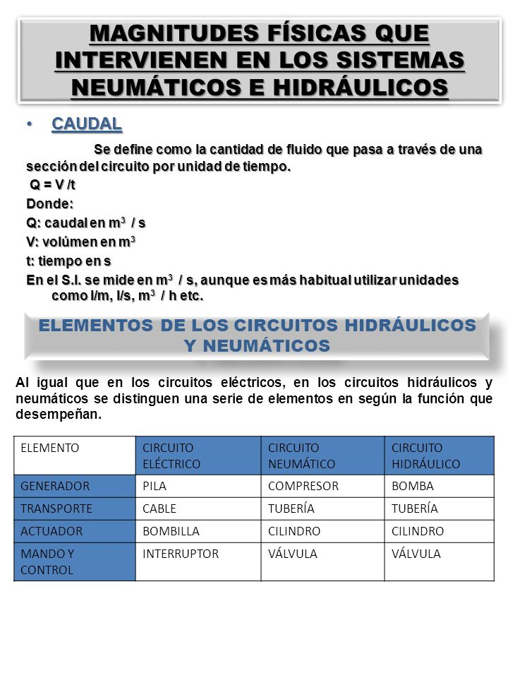 ELEMENTOS DE LOS CIRCUITOS HIDRÁULICOS Y NEUMÁTICOS