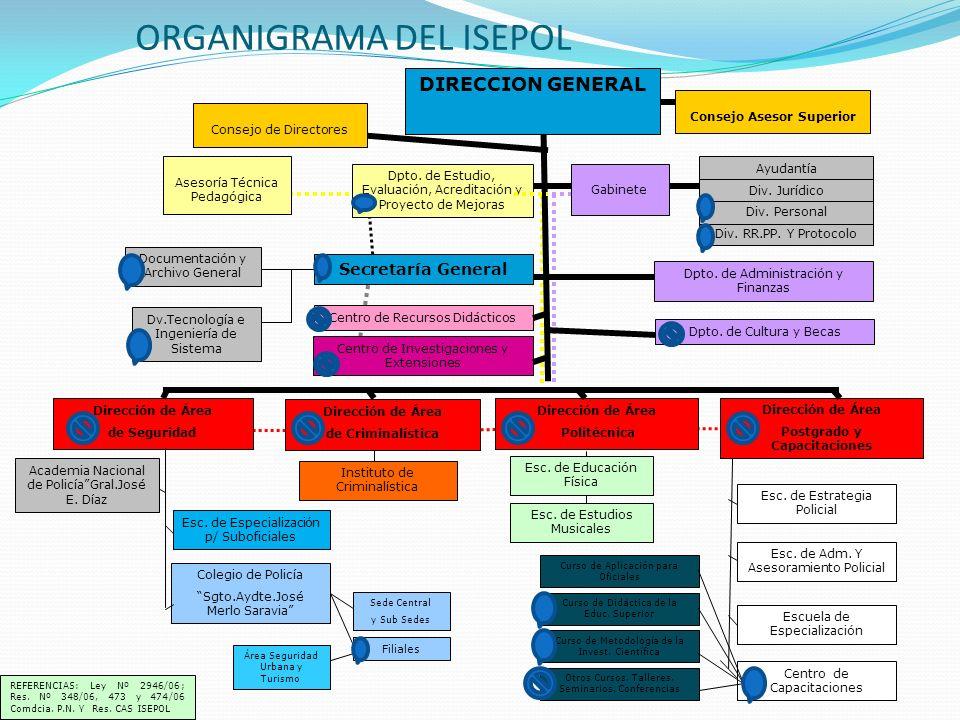 ORGANIGRAMA DEL ISEPOL