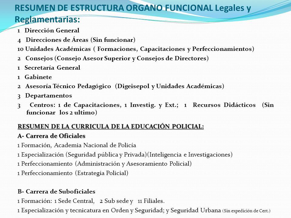 RESUMEN DE ESTRUCTURA ORGANO FUNCIONAL Legales y Reglamentarias: