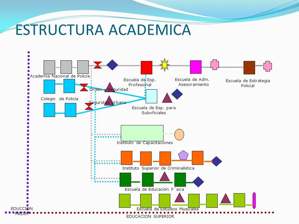 ESTRUCTURA ACADEMICA Academia Nacional de Policía Escuela de Esp.