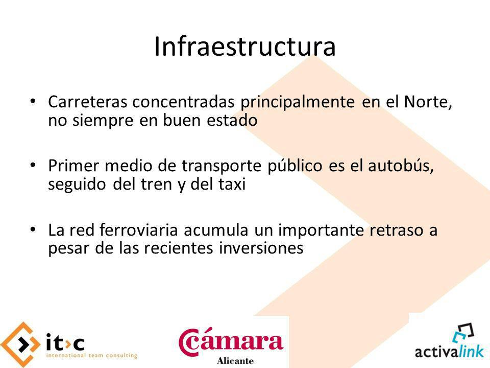 Infraestructura Carreteras concentradas principalmente en el Norte, no siempre en buen estado.