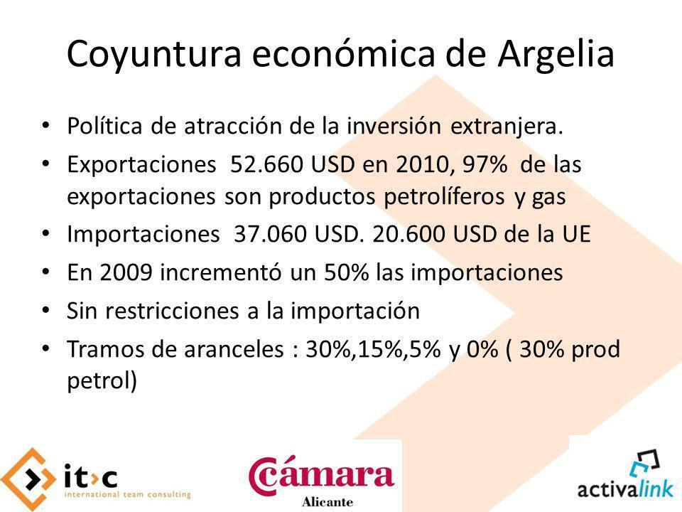 Coyuntura económica de Argelia