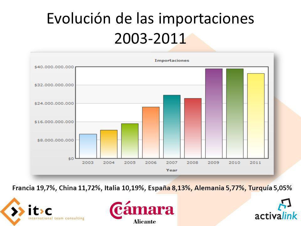 Evolución de las importaciones 2003-2011