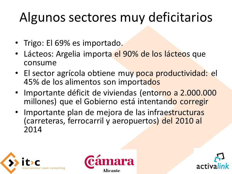 Algunos sectores muy deficitarios