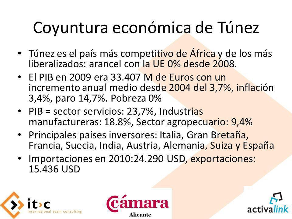 Coyuntura económica de Túnez