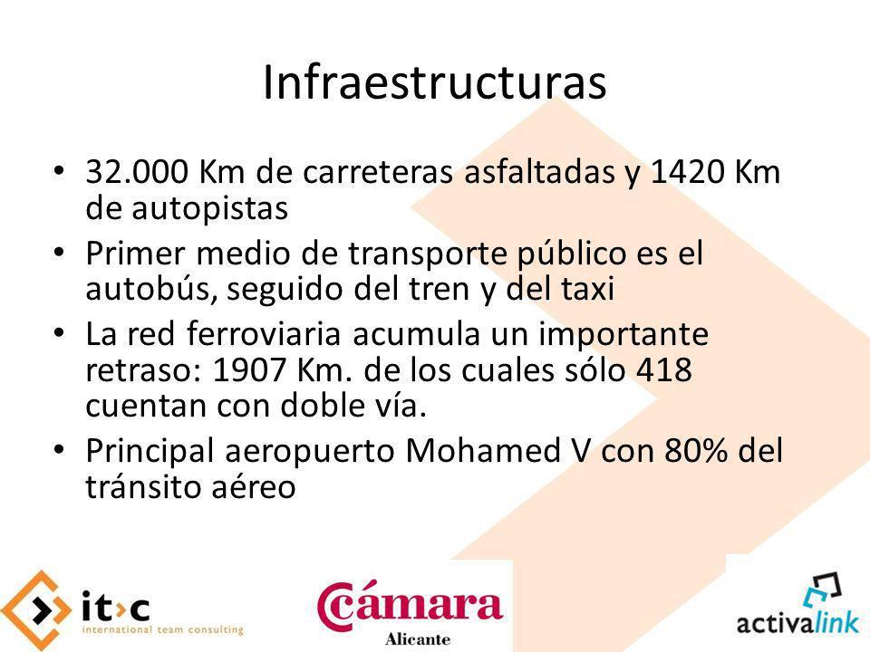 Infraestructuras 32.000 Km de carreteras asfaltadas y 1420 Km de autopistas.