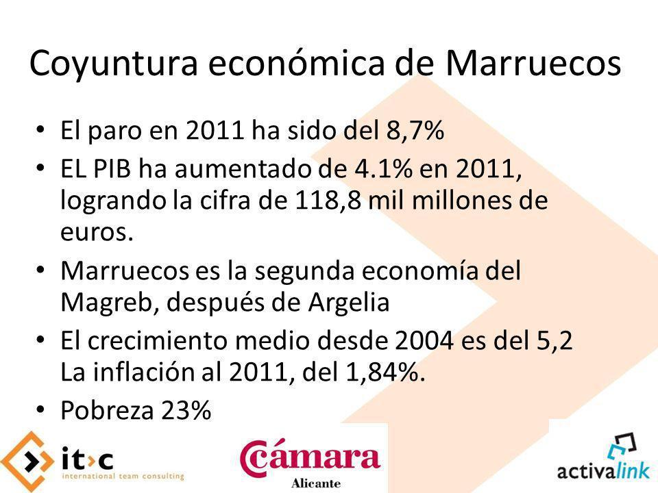 Coyuntura económica de Marruecos