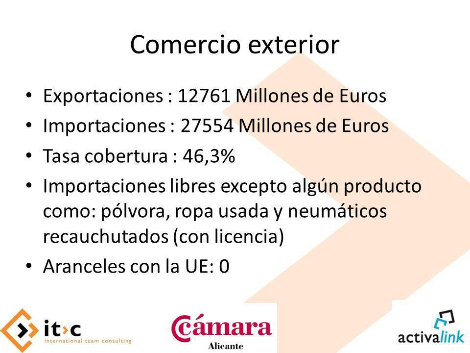 Comercio exterior Exportaciones : 12761 Millones de Euros
