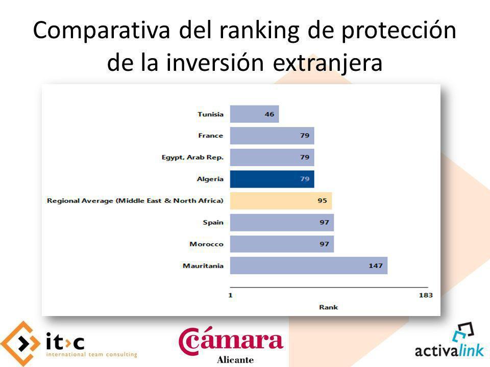 Comparativa del ranking de protección de la inversión extranjera