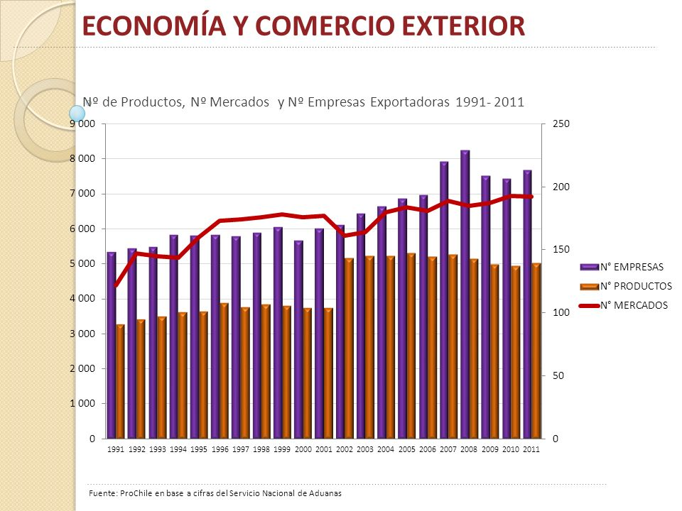 ECONOMÍA Y COMERCIO EXTERIOR