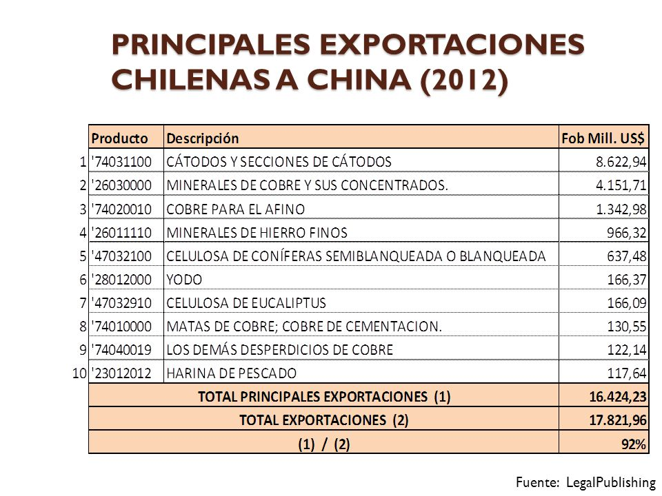 PRINCIPALES EXPORTACIONES CHILENAS A CHINA (2012)
