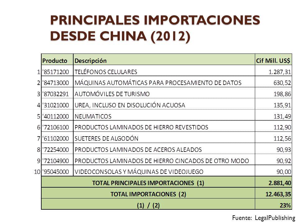 PRINCIPALES IMPORTACIONES DESDE CHINA (2012)