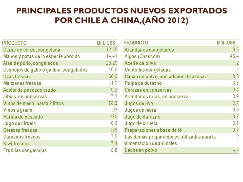PRINCIPALES PRODUCTOS NUEVOS EXPORTADOS POR CHILE A CHINA,(AÑO 2012)