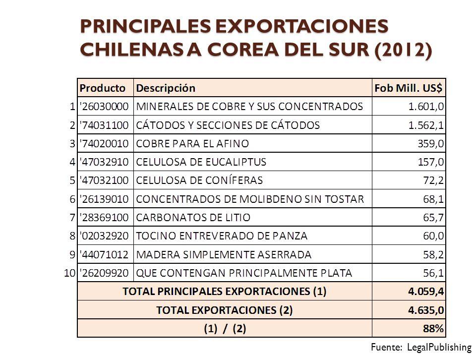 PRINCIPALES EXPORTACIONES CHILENAS A COREA DEL SUR (2012)