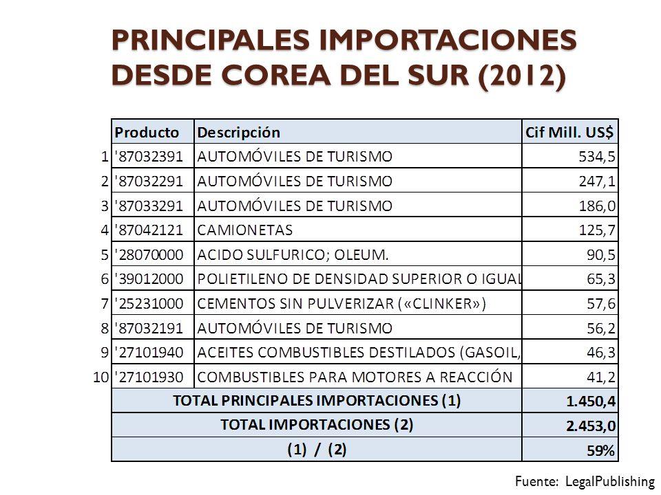 PRINCIPALES IMPORTACIONES DESDE COREA DEL SUR (2012)