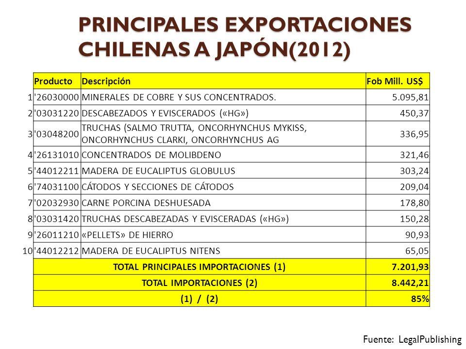 PRINCIPALES EXPORTACIONES CHILENAS A JAPÓN(2012)