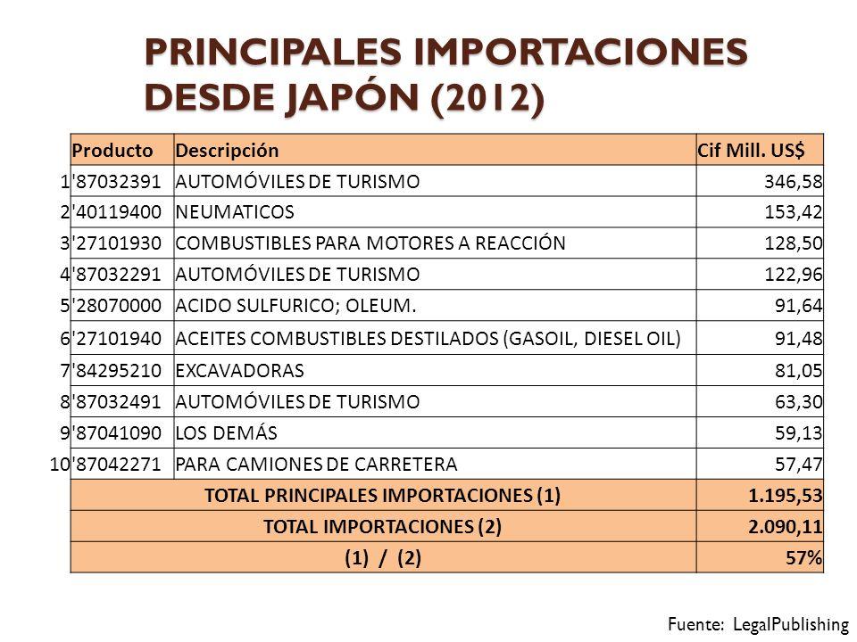 PRINCIPALES IMPORTACIONES DESDE JAPÓN (2012)