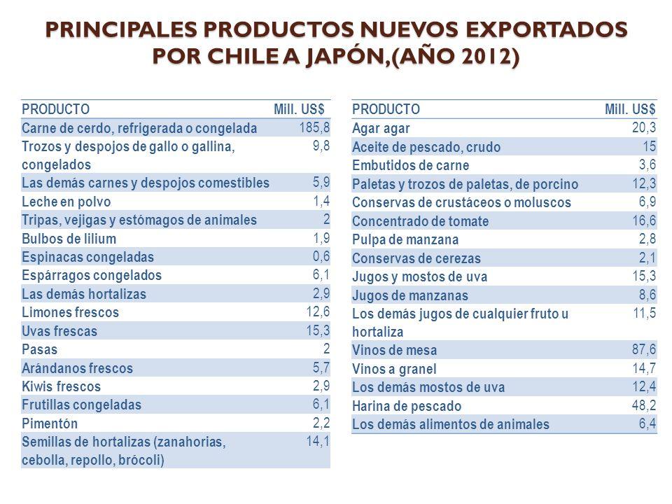 PRINCIPALES PRODUCTOS NUEVOS EXPORTADOS POR CHILE A JAPÓN,(AÑO 2012)