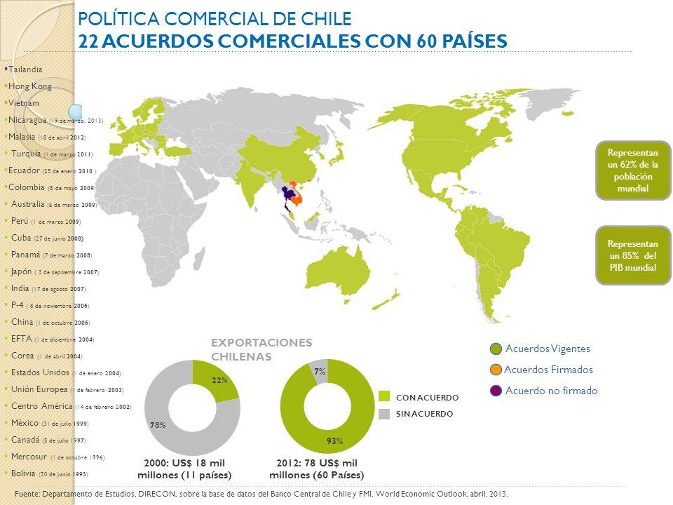 POLÍTICA COMERCIAL DE CHILE 22 Acuerdos Comerciales con 60 países