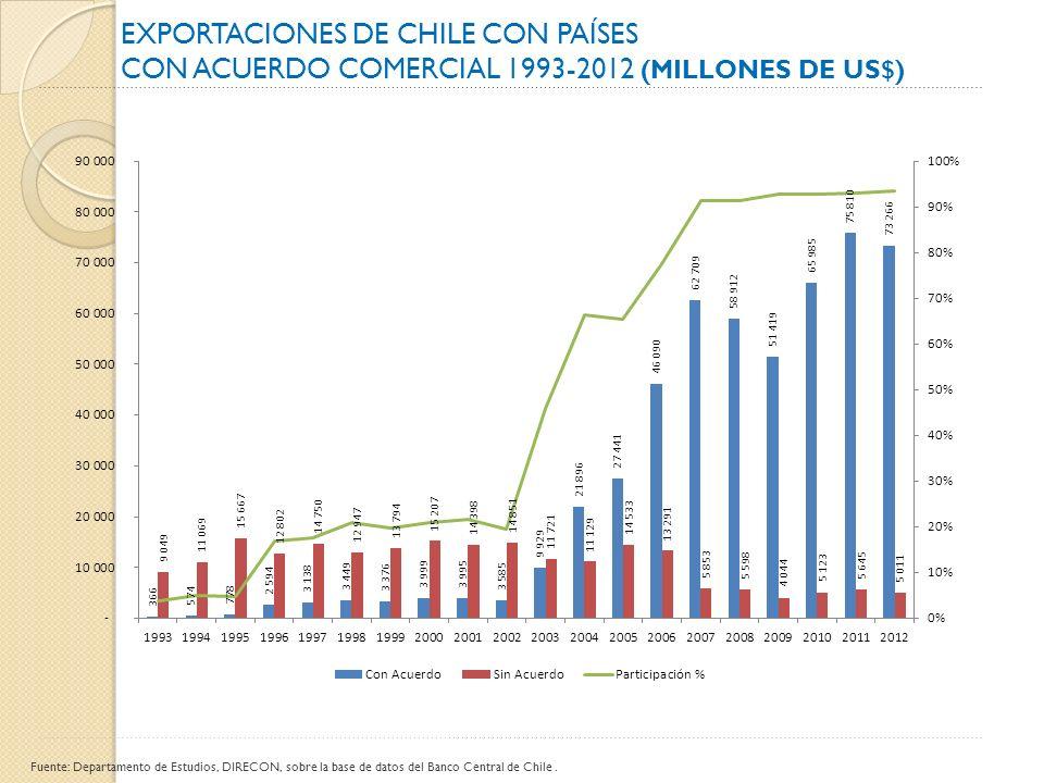 Exportaciones de Chile con países
