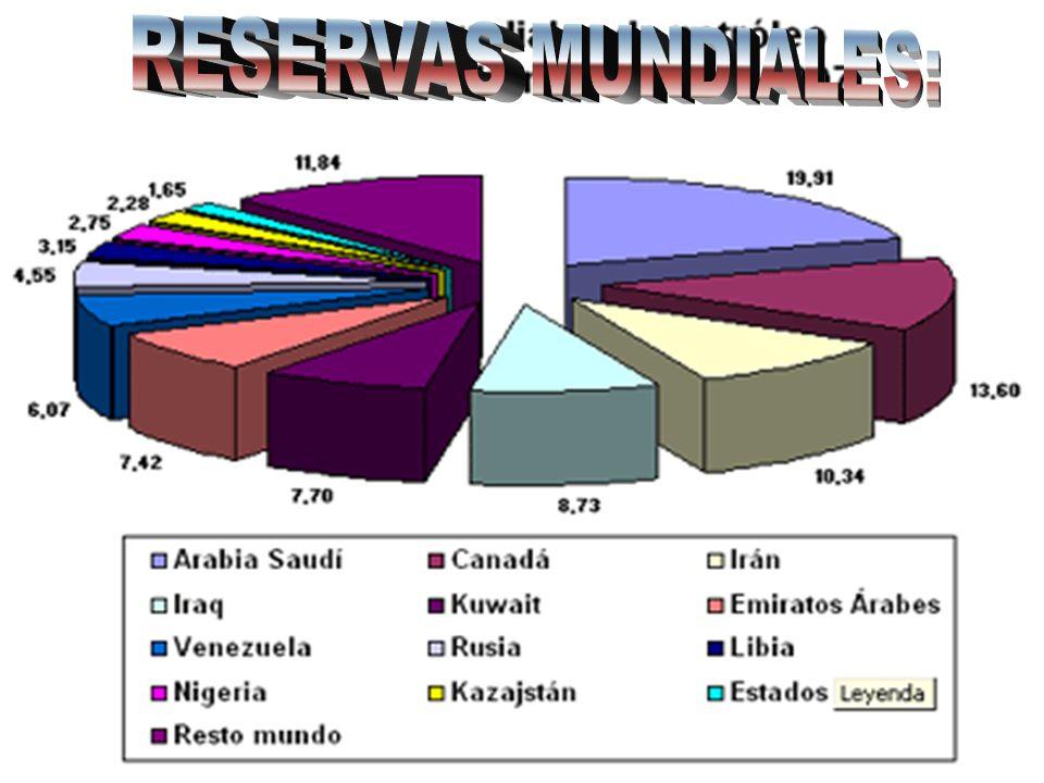 RESERVAS MUNDIALES: