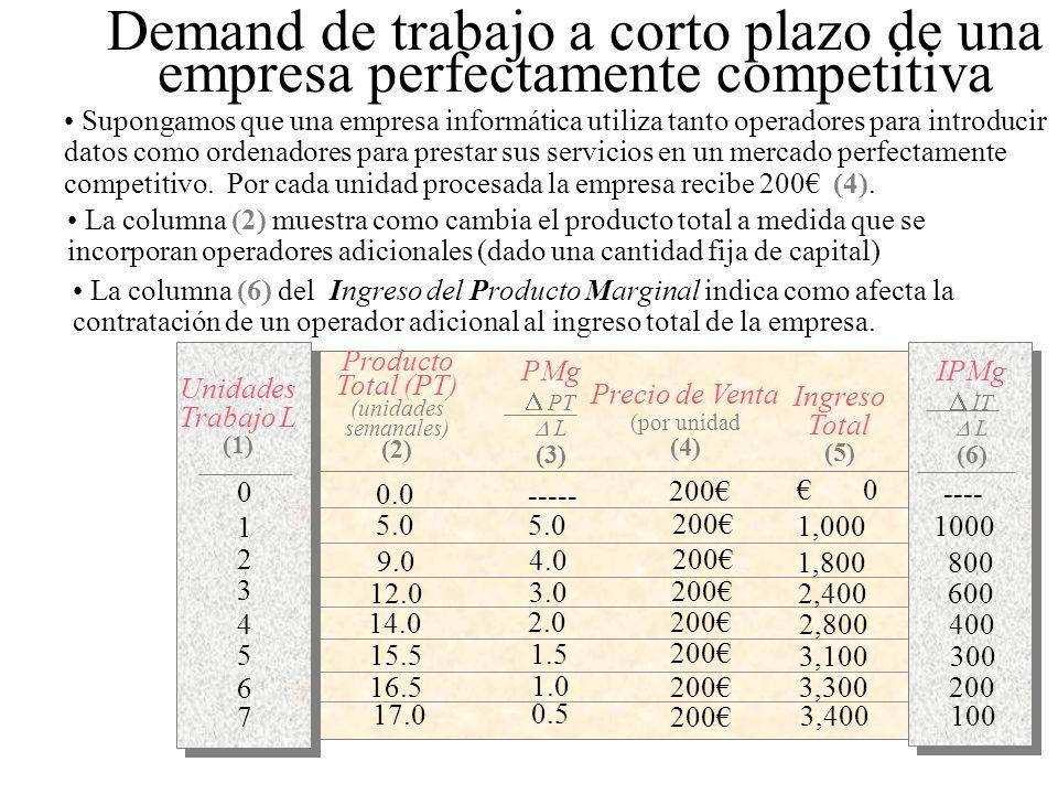 Producto Total (PT) (unidades semanales)