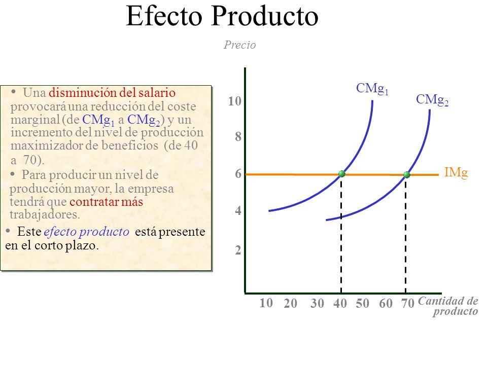 Efecto Producto Precio. CMg1.
