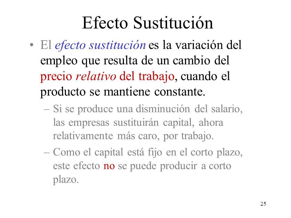 3/24/2017 Efecto Sustitución.