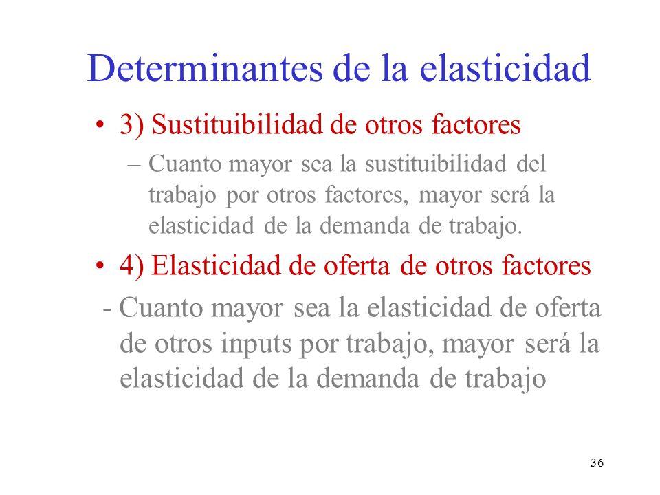 Determinantes de la elasticidad