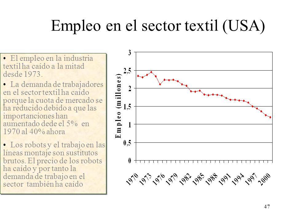 Empleo en el sector textil (USA)